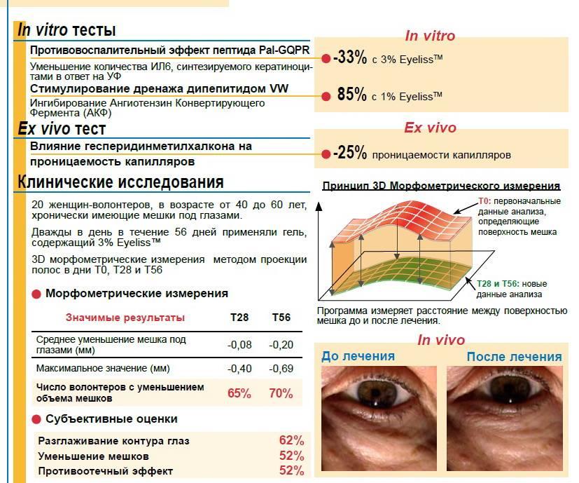 Крем від мішків під очима
